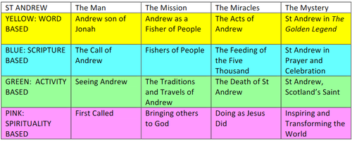 St Andrew Pilgrimage Resource banner